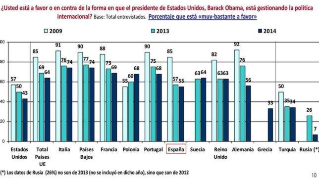 obama-popularidad--644x362